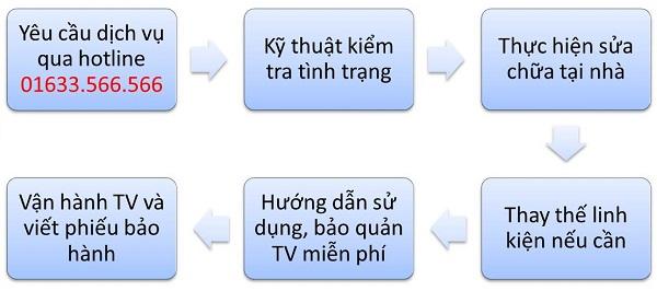 trung tâm bảo hành TV LG tại Hải Phòng